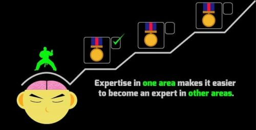 Martial Expertise helps Expertise in All Areas